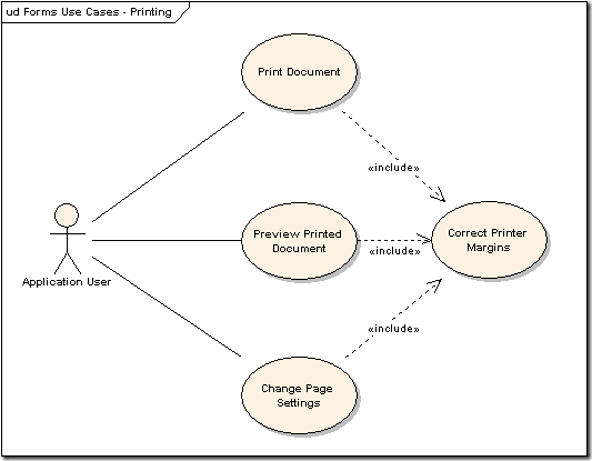A Brief Introduction To Unified Modelling Language (UML ...