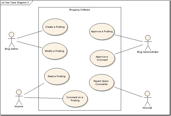 Use case diagram visio images use case diagram visio ccuart Gallery