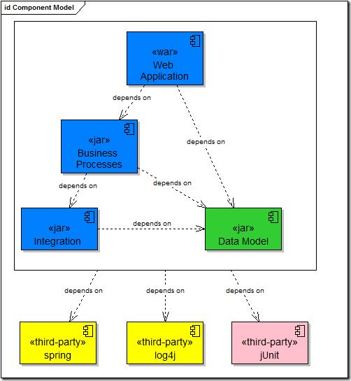 Component Model of a Web Application