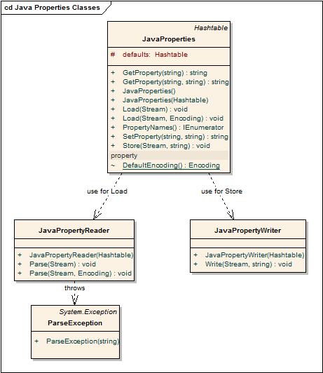 Java properties classes original kajabity uml class diagram of java properties classes ccuart Images