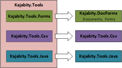 A diagram of Kajabity Tools projects showing the original Kajabity.Tools as a block on the left containing the original packages and the corresponding split out projects on the right.
