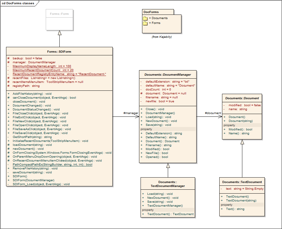 Class Diagram (UML) showing the Kajabity.DocForms class relationships.