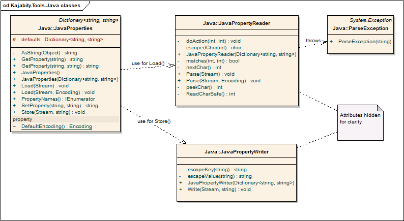 Class Diagram (UML) showing the Kajabity.Tools.Java class relationships.