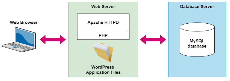 A laptop development computer accessing a Web Server, running Apache HTTPD with PHP and a WordPress application files, which connects to a MySQL database.